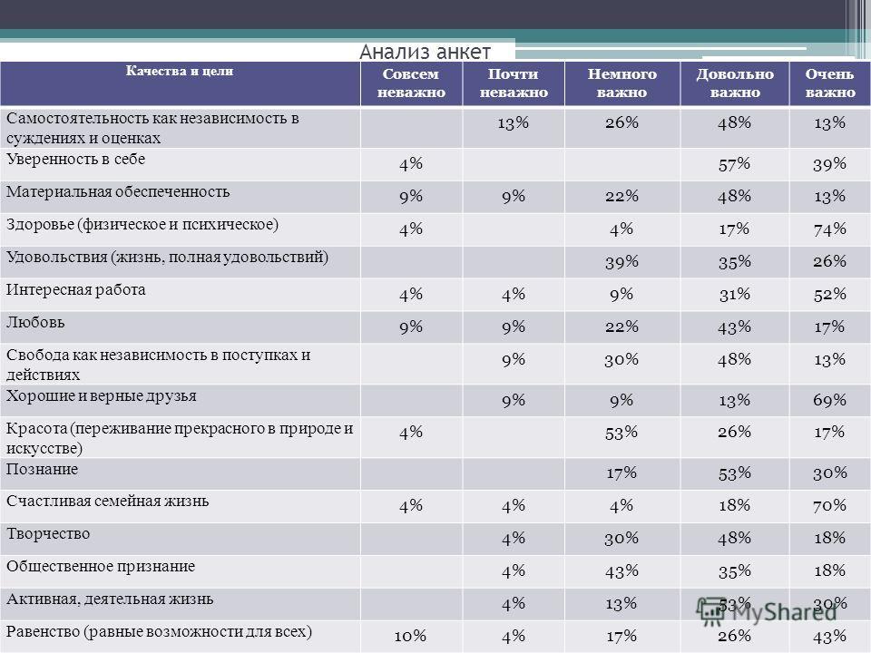 Анализ анкет Качества и цели Совсем неважно Почти неважно Немного важно Довольно важно Очень важно Самостоятельность как независимость в суждениях и оценках 13%26%48%13% Уверенность в себе 4%57%39% Материальная обеспеченность 9% 22%48%13% Здоровье (ф