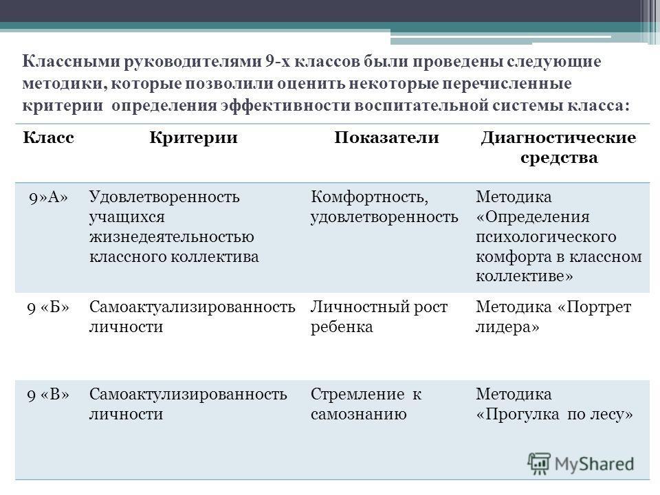 Классными руководителями 9-х классов были проведены следующие методики, которые позволили оценить некоторые перечисленные критерии определения эффективности воспитательной системы класса: КлассКритерииПоказателиДиагностические средства 9»А»Удовлетвор