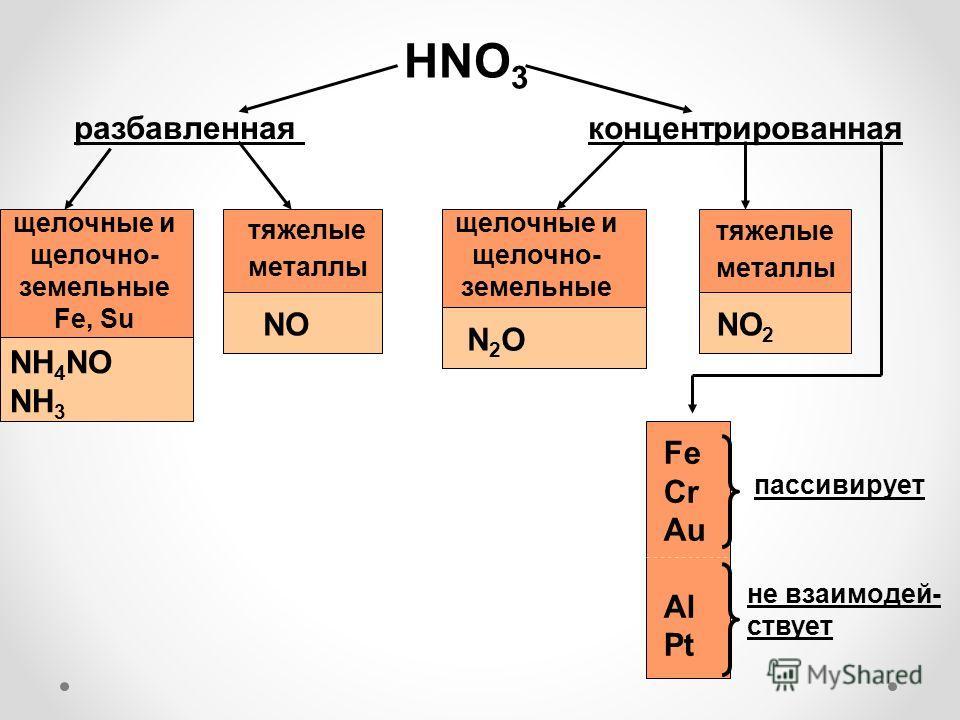 HNO 3 разбавленнаяконцентрированная щелочные и щелочно- земельные Fe, Su тяжелые металлы NH 4 NO NH 3 NO щелочные и щелочно- земельные тяжелые металлы N2ON2O NO 2 Fe Cr Au Al Pt пассивирует не взаимодей- ствует