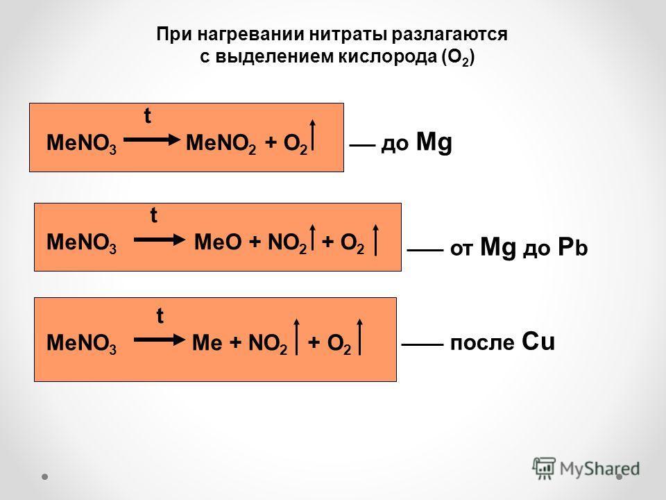 При нагревании нитраты разлагаются с выделением кислорода (O 2 ) t MeNO 3 MeNO 2 + O 2 t MeNO 3 MeO + NO 2 + O 2 t MeNO 3 Me + NO 2 + O 2 до Mg от Mg до P b после Cu