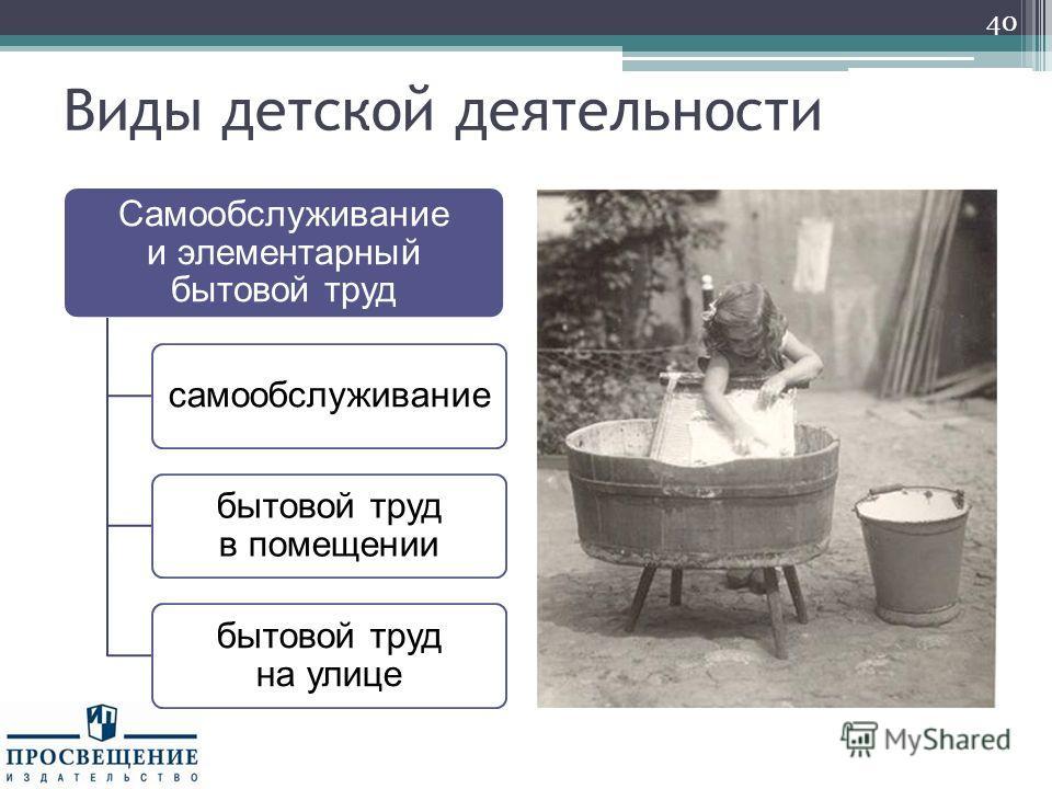 Виды детской деятельности Самообслуживание и элементарный бытовой труд самообслуживание бытовой труд в помещении бытовой труд на улице 40