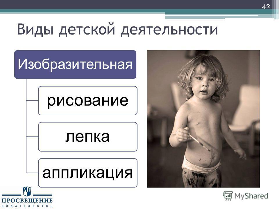 Виды детской деятельности Изобразительная рисованиелепкааппликация 42