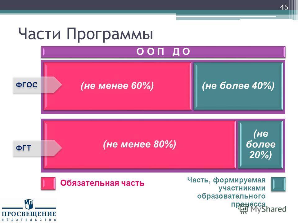 Части Программы О О П Д О (не менее 60%) (не более 40%) ФГОС 45 Обязательная часть Часть, формируемая участниками образовательного процесса (не менее 80%) (не более 20%) ФГТ