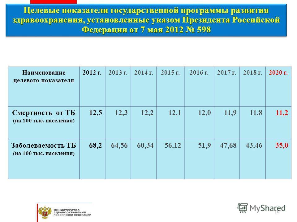 10 Целевые показатели государственной программы развития здравоохранения, установленные указом Президента Российской Федерации от 7 мая 2012 598 Наименование целевого показателя 2012 г.2013 г.2014 г.2015 г.2016 г.2017 г.2018 г.2020 г. Смертность от Т