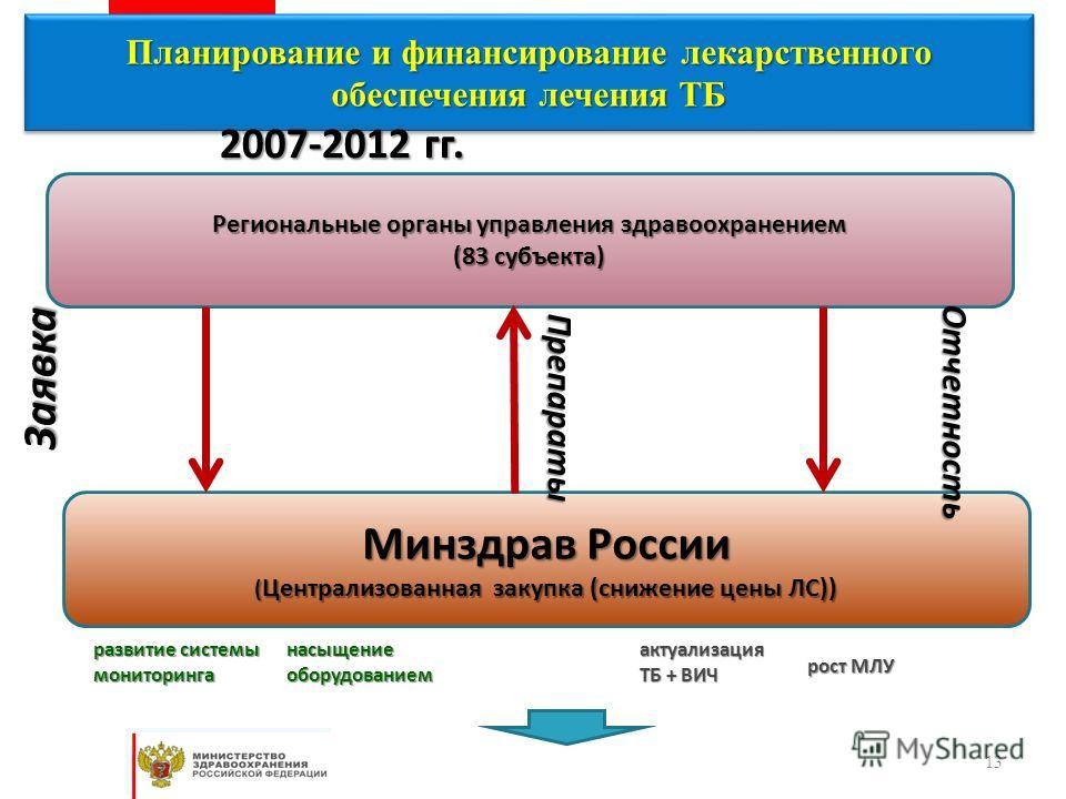 13 Планирование и финансирование лекарственного обеспечения лечения ТБ Региональные органы управления здравоохранением (83 субъекта) Минздрав России ( Централизованная закупка (снижение цены ЛС)) Заявка Отчетность 2007-2012 гг. рост МЛУ насыщениеобор