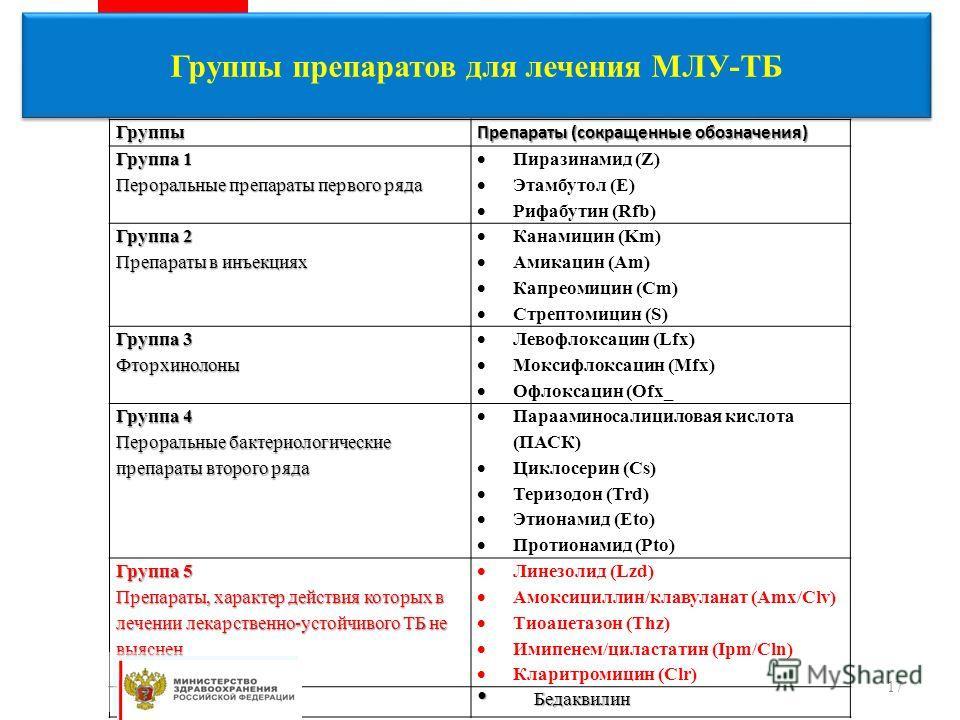 Группы Препараты (сокращенные обозначения) Группа 1 Пероральные препараты первого ряда Пиразинамид (Z) Этамбутол (E) Рифабутин (Rfb) Группа 2 Препараты в инъекциях Канамицин (Km) Амикацин (Am) Капреомицин (Cm) Стрептомицин (S) Группа 3 Фторхинолоны Л