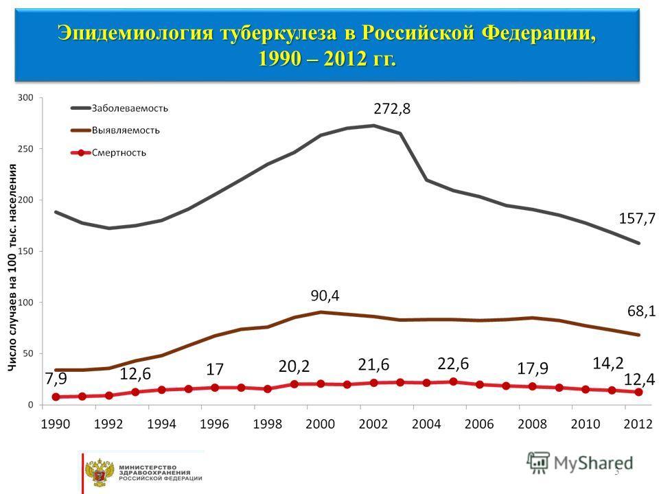 3 Эпидемиология туберкулеза в Российской Федерации, 1990 – 2012 гг. Эпидемиология туберкулеза в Российской Федерации, 1990 – 2012 гг.