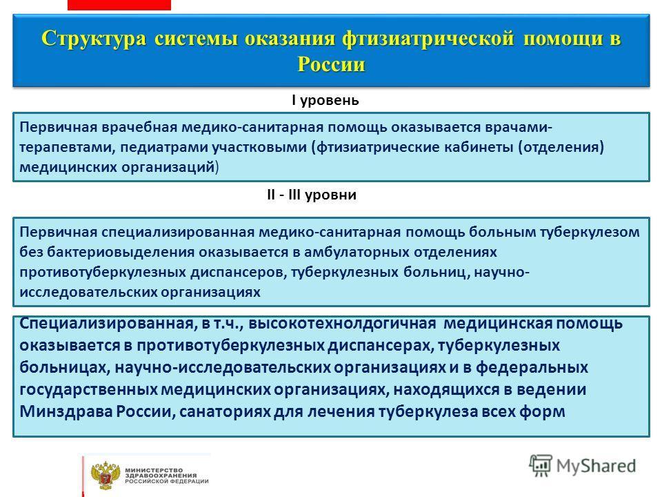 Структура системы оказания фтизиатрической помощи в России Первичная специализированная медико-санитарная помощь больным туберкулезом без бактериовыделения оказывается в амбулаторных отделениях противотуберкулезных диспансеров, туберкулезных больниц,