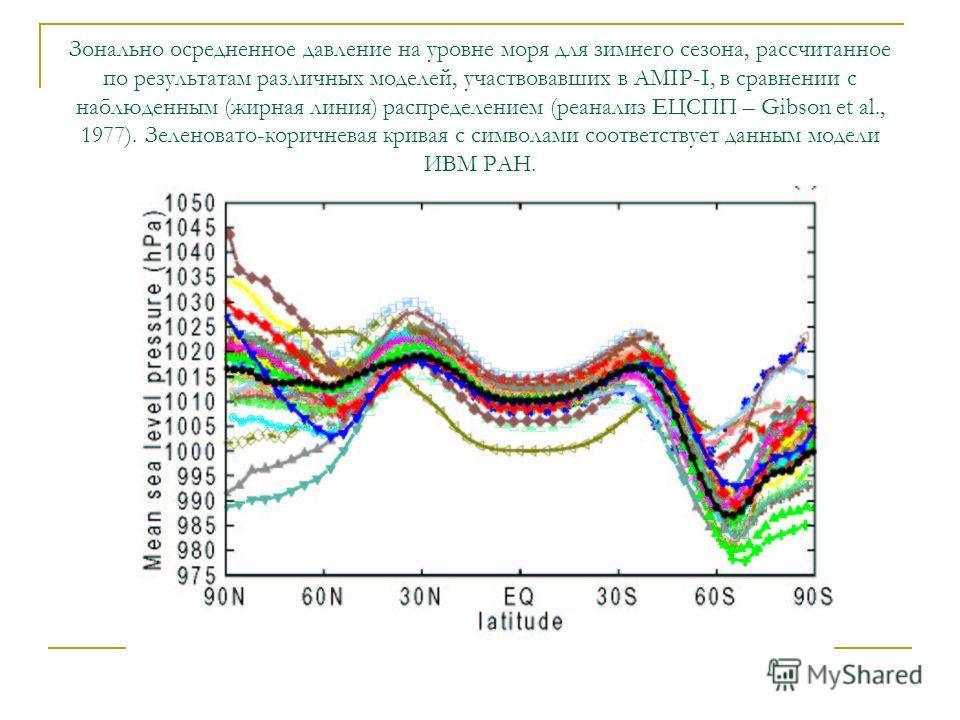Зонально осредненное давление на уровне моря для зимнего сезона, рассчитанное по результатам различных моделей, участвовавших в AMIP-I, в сравнении с наблюденным (жирная линия) распределением (реанализ ЕЦСПП – Gibson et al., 1977). Зеленовато-коричне