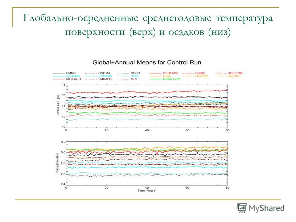 Глобально-осредненные среднегодовые температура поверхности (верх) и осадков (низ)