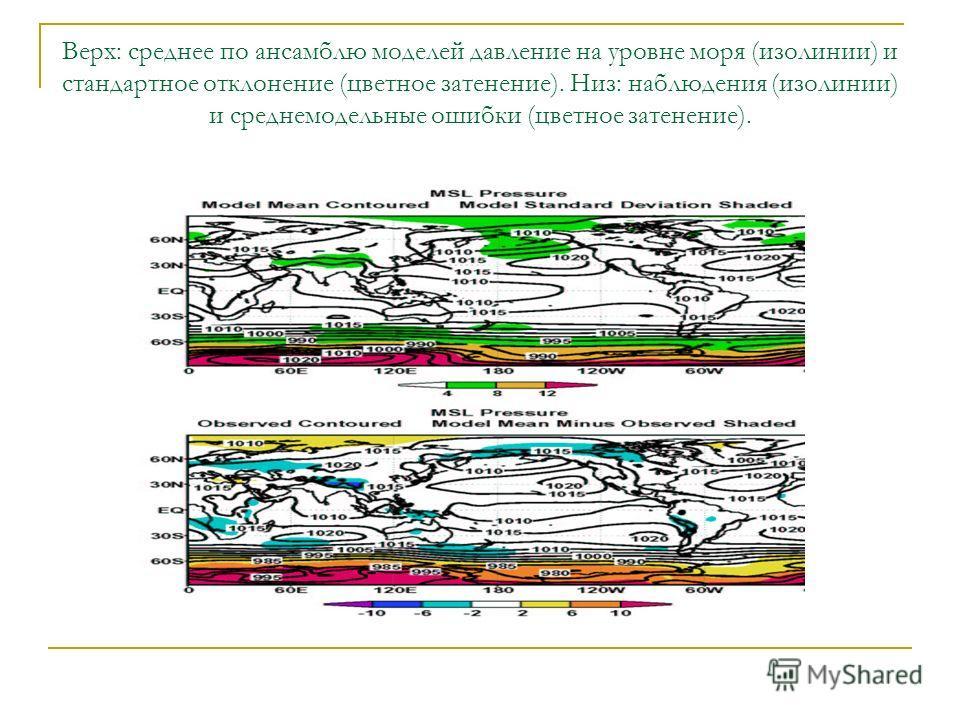 Верх: среднее по ансамблю моделей давление на уровне моря (изолинии) и стандартное отклонение (цветное затенение). Низ: наблюдения (изолинии) и среднемодельные ошибки (цветное затенение).