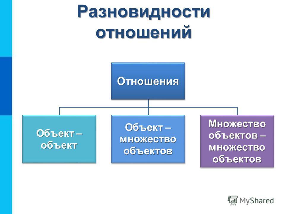 Отношения Объект – объект Объект – множество объектов Множество объектов – множество объектов Разновидности отношений