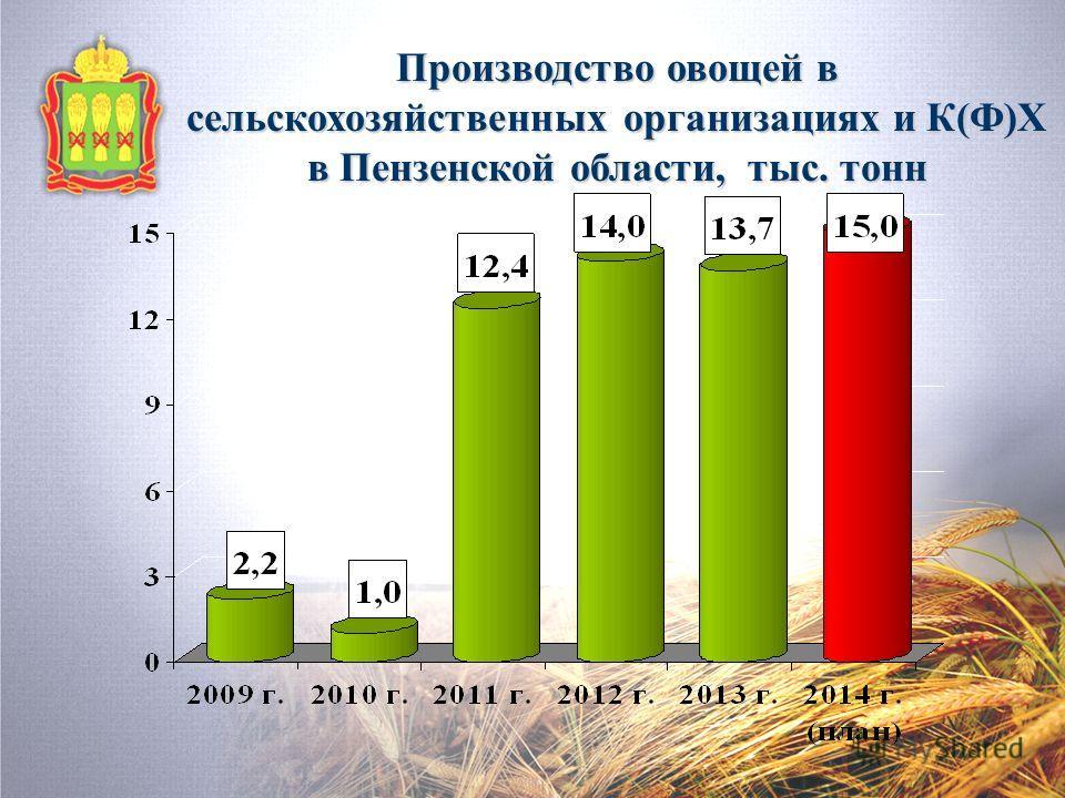 Производство овощей в сельскохозяйственных организациях и К(Ф)Х в Пензенской области, тыс. тонн