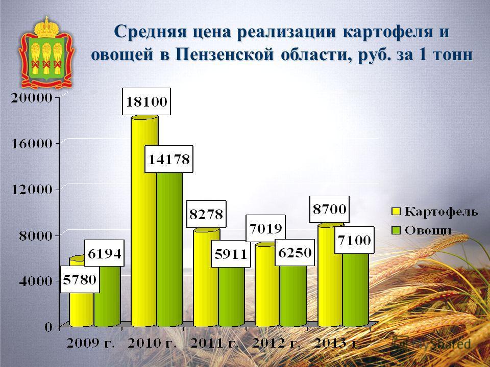 Средняя цена реализации картофеля и овощей в Пензенской области, руб. за 1 тонн
