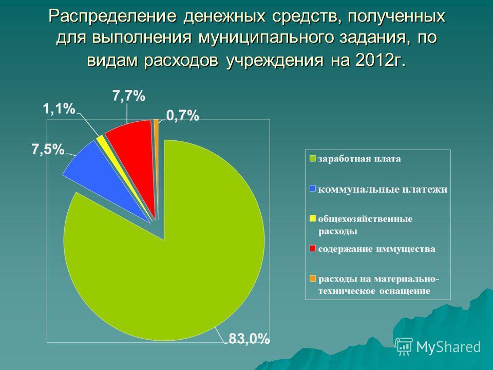 Распределение денежных средств, полученных для выполнения муниципального задания, по видам расходов учреждения на 2012г.