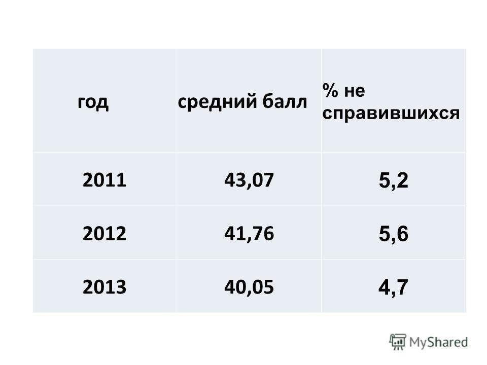 годсредний балл % не справившихся 201143,07 5,2 201241,76 5,6 201340,05 4,7