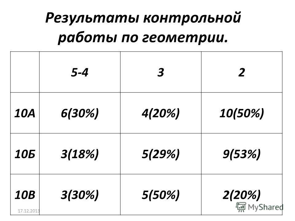 17.12.2013 Результаты контрольной работы по геометрии. 5-432 10А6(30%)4(20%)10(50%) 10Б3(18%)5(29%)9(53%) 10В3(30%)5(50%)2(20%)