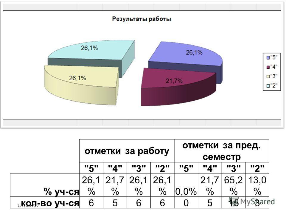 17.12.2013 отметки за работу отметки за пред. семестр 54325432 % уч-ся 26,1 % 21,7 % 26,1 % 0,0% 21,7 % 65,2 % 13,0 % кол-во уч-ся656605153