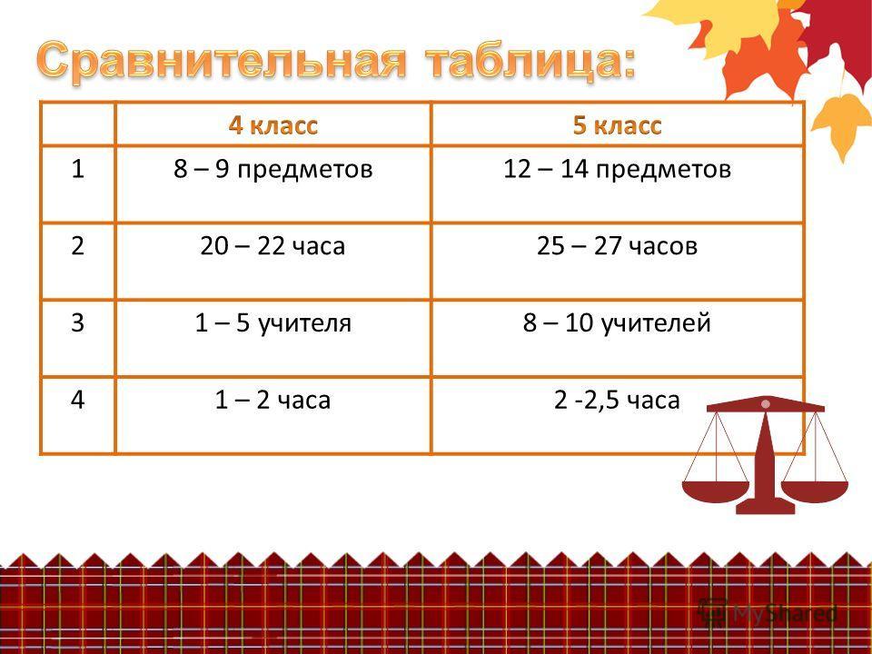 18 – 9 предметов12 – 14 предметов 220 – 22 часа25 – 27 часов 31 – 5 учителя8 – 10 учителей 41 – 2 часа2 -2,5 часа