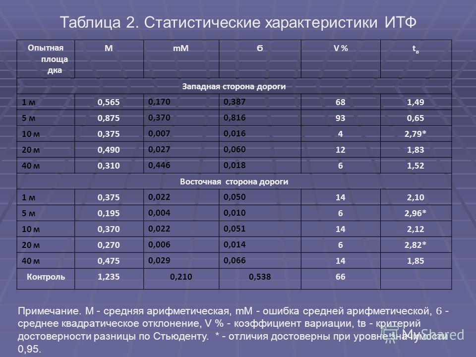 Таблица 2. Статистические характеристики ИТФ Опытная площа дка МmMϬV %tвtв Западная сторона дороги 1 м 0,5650,1700,387681,49 5 м 0,8750,3700,816930,65 10 м 0,3750,0070,01642,79* 20 м 0,4900,0270,060121,83 40 м 0,3100,4460,01861,52 Восточная сторона д