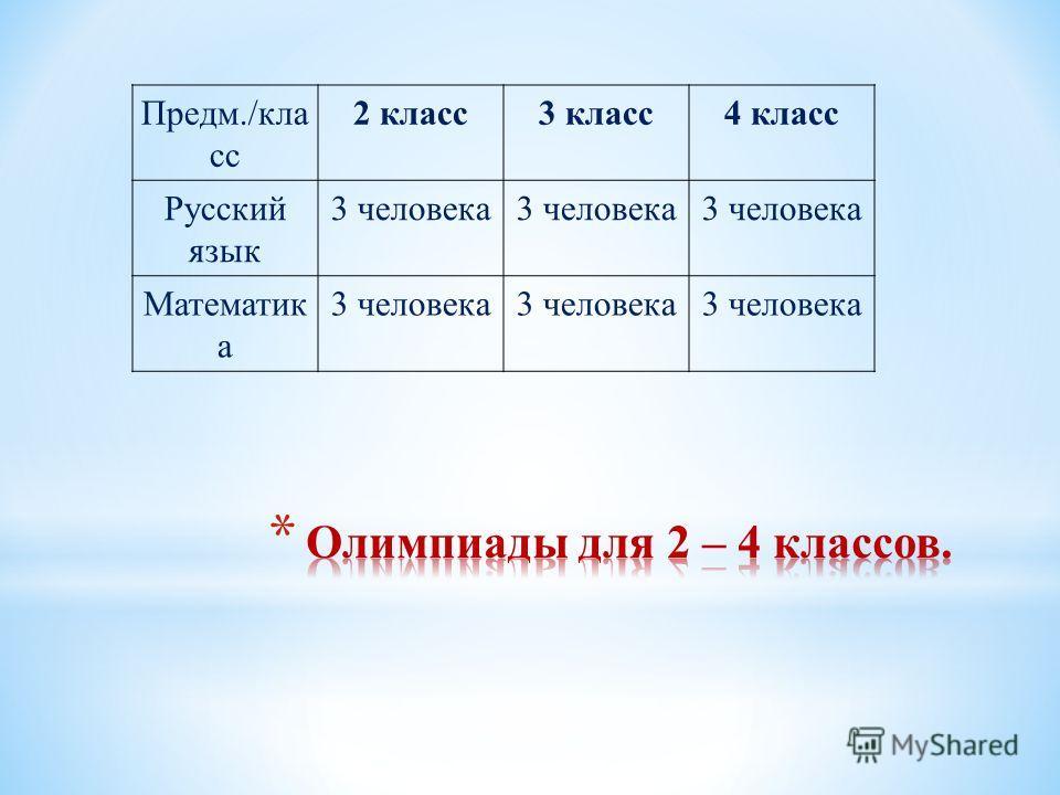 Предм./кла сс 2 класс3 класс4 класс Русский язык 3 человека Математик а 3 человека