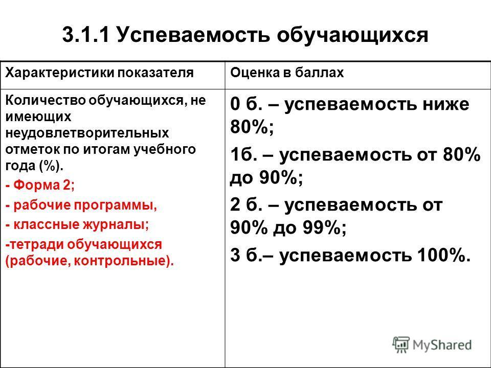 3.1.1 Успеваемость обучающихся Характеристики показателяОценка в баллах Количество обучающихся, не имеющих неудовлетворительных отметок по итогам учебного года (%). - Форма 2; - рабочие программы, - классные журналы; -тетради обучающихся (рабочие, ко