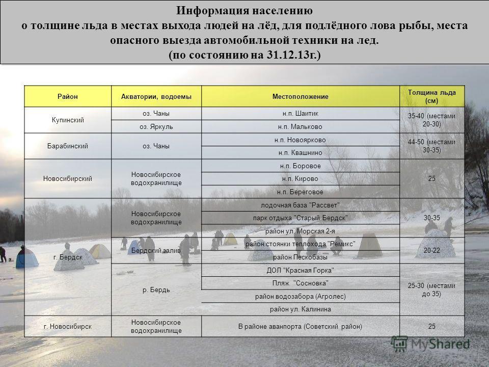 Информация населению о толщине льда в местах выхода людей на лёд, для подлёдного лова рыбы, места опасного выезда автомобильной техники на лед. (по состоянию на 31.12.13г.) Информация населению о толщине льда в местах выхода людей на лёд, для подлёдн