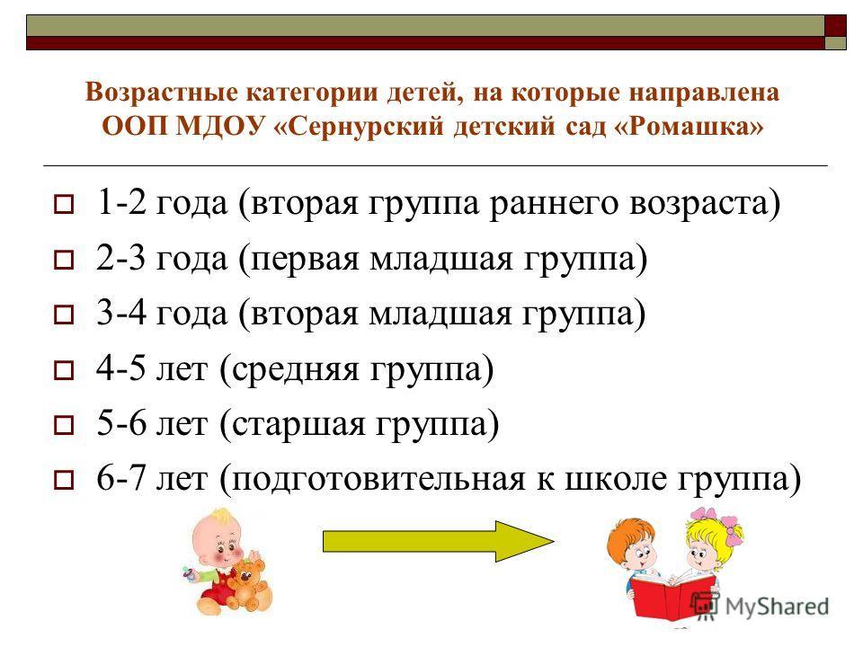 1-2 года (вторая группа раннего возраста) 2-3 года (первая младшая группа) 3-4 года (вторая младшая группа) 4-5 лет (средняя группа) 5-6 лет (старшая группа) 6-7 лет (подготовительная к школе группа) Возрастные категории детей, на которые направлена