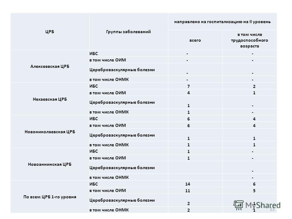 ЦРБГруппы заболеваний направлено на госпитализацию на II уровень всего в том числе трудоспособного возраста Алексеевская ЦРБ ИБС - - в том числе ОИМ - - Цереброваскулярные болезни - - в том числе ОНМК - - Нехаевская ЦРБ ИБС 7 2 в том числе ОИМ 4 1 Це