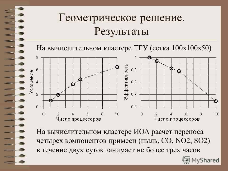 Геометрическое решение. Результаты На вычислительном кластере ТГУ (сетка 100х100х50) На вычислительном кластере ИОА расчет переноса четырех компонентов примеси (пыль, CO, NO2, SO2) в течение двух суток занимает не более трех часов