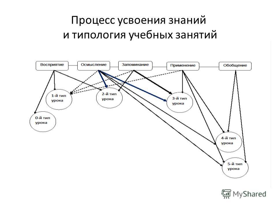 Процесс усвоения знаний и типология учебных занятий