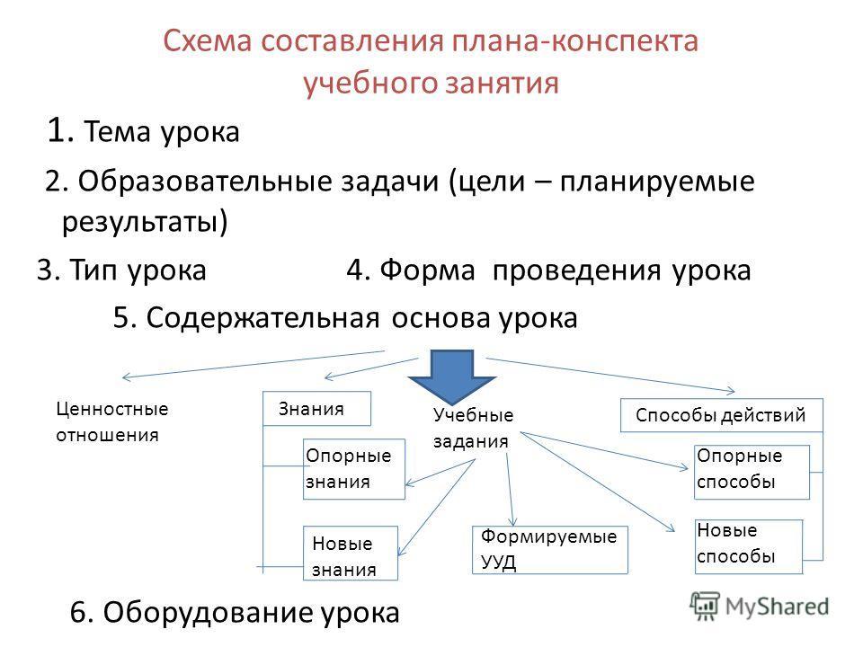 Схема составления