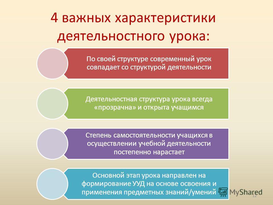 4 важных характеристики деятельностного урока: По своей структуре современный урок совпадает со структурой деятельности Деятельностная структура урока всегда «прозрачна» и открыта учащимся Степень самостоятельности учащихся в осуществлении учебной де