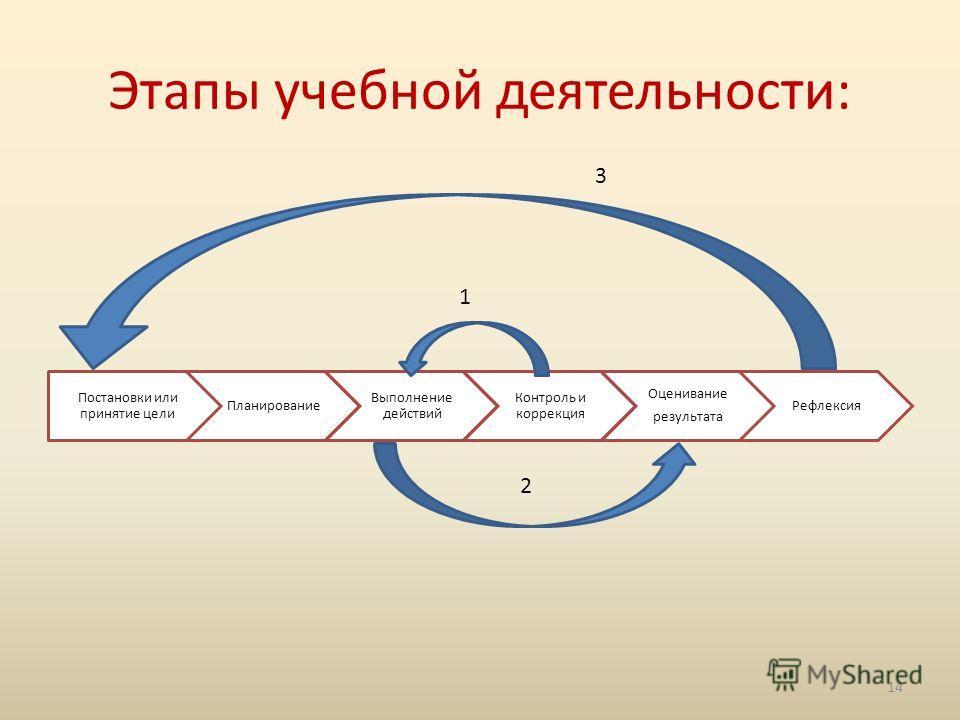 Этапы учебной деятельности: Постановки или принятие цели Планирование Выполнение действий Контроль и коррекция Оценивание результата Рефлексия 1 2 3 14
