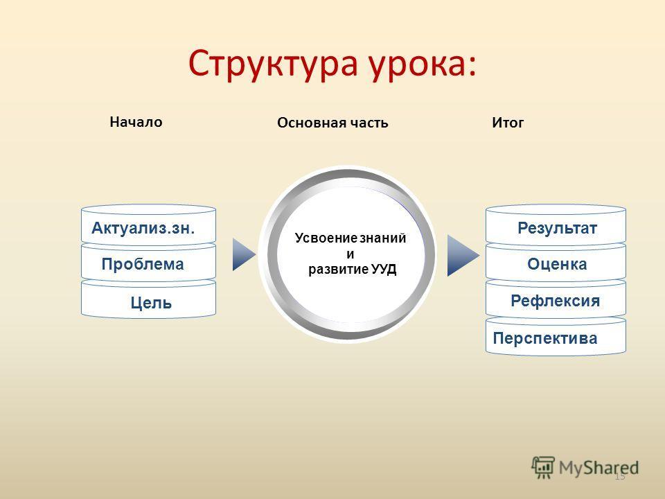Перспектива Структура урока: Усвоение знаний и развитие УУД Актуализ.зн. Проблема Цель Результат Оценка Рефлексия Начало Основная частьИтог 15