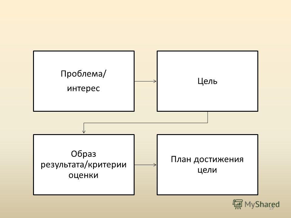 Проблема/ интерес Цель Образ результата/критерии оценки План достижения цели 19