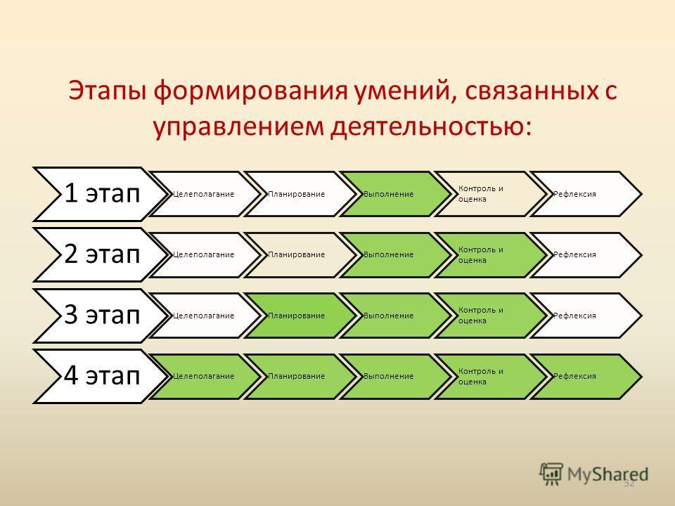 Этапы формирования умений, связанных с управлением деятельностью: 1 этап ЦелеполаганиеПланированиеВыполнение Контроль и оценка Рефлексия 2 этап ЦелеполаганиеПланированиеВыполнение Контроль и оценка Рефлексия 3 этап ЦелеполаганиеПланированиеВыполнение