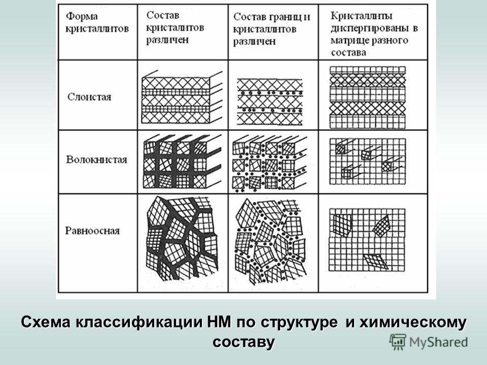 Схема классификации НМ по структуре и химическому составу