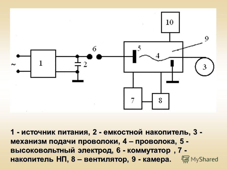 1 - источник питания, 2 - емкостной накопитель, 3 - механизм подачи проволоки, 4 – проволока, 5 - высоковольтный электрод, 6 - коммутатор, 7 - накопитель НП, 8 – вентилятор, 9 - камера.