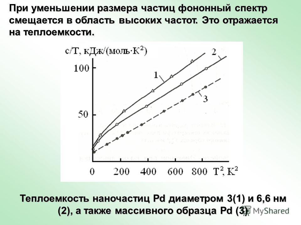 При уменьшении размера частиц фононный спектр смещается в область высоких частот. Это отражается на теплоемкости. Теплоемкость наночастиц Pd диаметром 3(1) и 6,6 нм (2), а также массивного образца Pd (3)