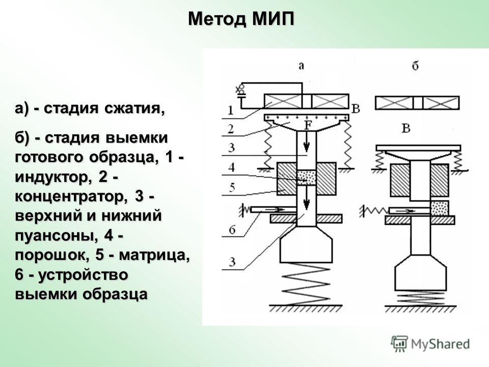 Метод МИП Метод МИП а) - стадия сжатия, б) - стадия выемки готового образца, 1 - индуктор, 2 - концентратор, 3 - верхний и нижний пуансоны, 4 - порошок, 5 - матрица, 6 - устройство выемки образца