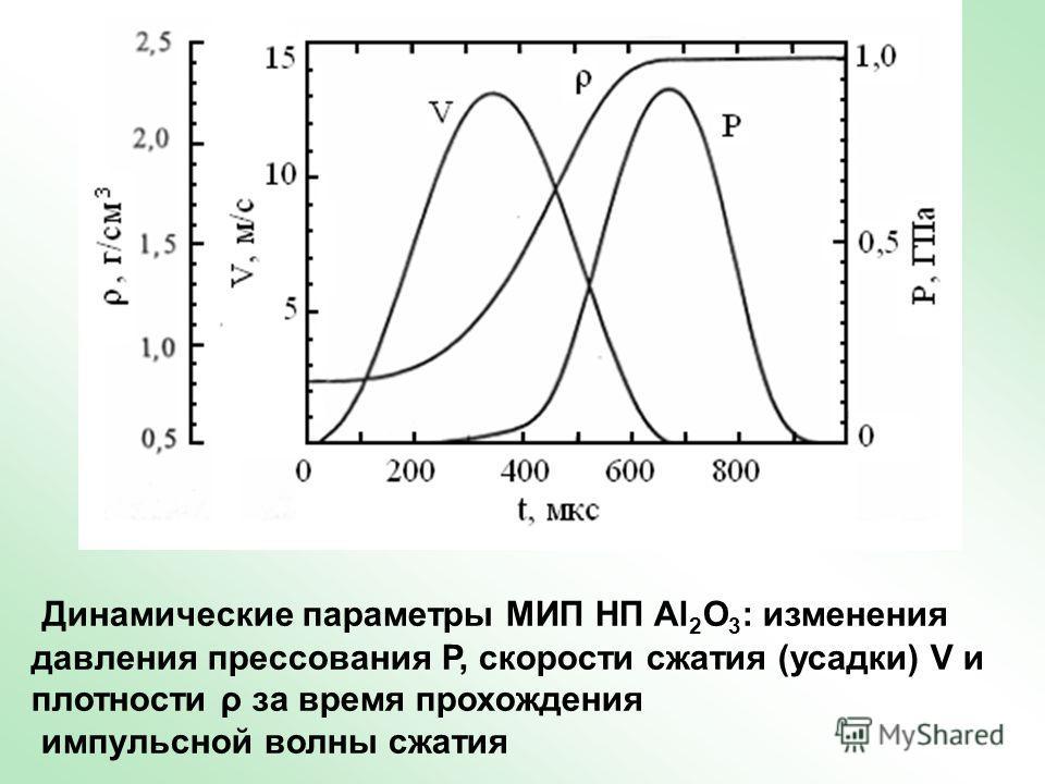 Динамические параметры МИП НП Al 2 O 3 : изменения давления прессования Р, скорости сжатия (усадки) V и плотности ρ за время прохождения импульсной волны сжатия