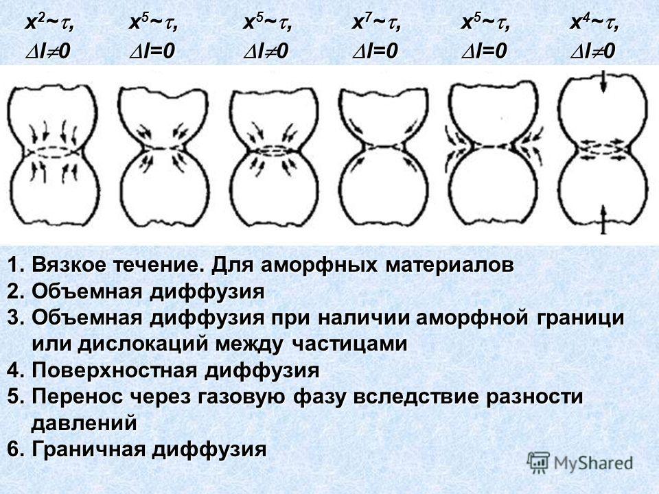 1.Вязкое течение. Для аморфных материалов 2.Объемная диффузия 3.Объемная диффузия при наличии аморфной граници или дислокаций между частицами 4.Поверхностная диффузия 5.Перенос через газовую фазу вследствие разности давлений 6.Граничная диффузия x 2