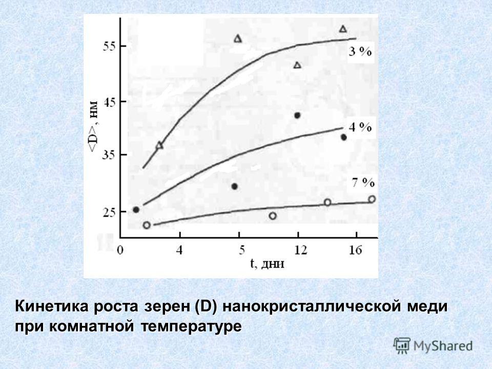 Кинетика роста зерен (D) нанокристаллической меди при комнатной температуре