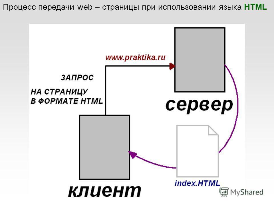 Процесс передачи web – страницы при использовании языка HTML