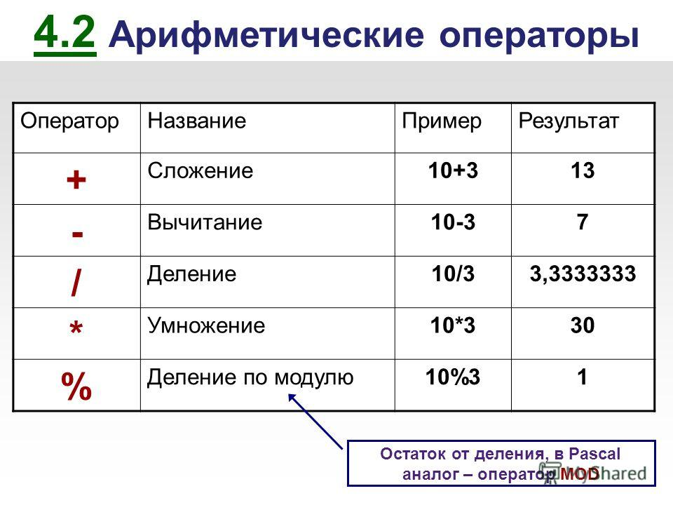 4.2 Арифметические операторы ОператорНазваниеПримерРезультат + Сложение10+313 - Вычитание10-37 / Деление10/33,3333333 * Умножение10*330 % Деление по модулю10%31 Остаток от деления, в Pascal аналог – оператор MOD