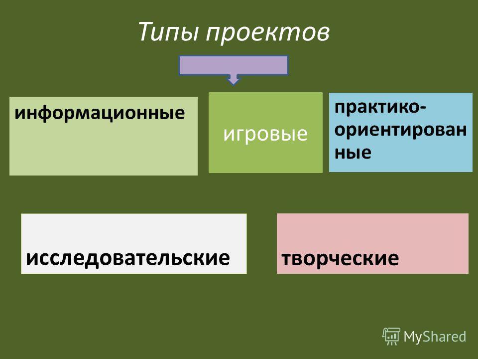 Типы проектов исследовательские информационные творческие практико- ориентирован ные игровые