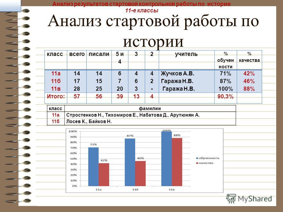 Анализ стартовой работы по истории классвсегописали 5 и 4 32учитель % обучен ности % качества 11а 11б 11в 14 17 28 14 15 25 6 7 20 463463 42-42- Жучков А.В. Гаража Н.В. 71% 87% 100% 42% 46% 88% Итого:57563913490,3% Анализ результатов стартовой контро