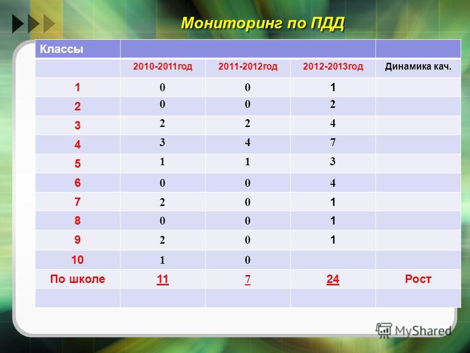 Мониторинг по ПДД Классы 2010-2011год2011-2012год2012-2013годДинамика кач. 1 00 1 2 002 3 224 4 347 5 113 6 004 7 20 1 8 00 1 9 20 1 10 10 По школе11 7 24Рост