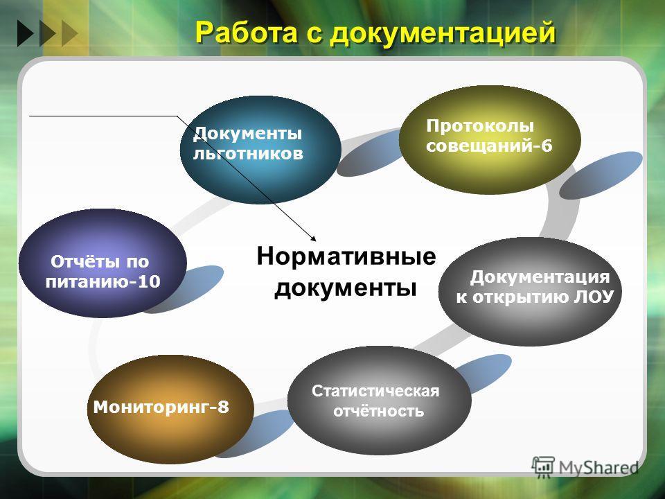 Работа с документацией Статистическая отчётность Отчёты по питанию-10 Документы льготников Протоколы совещаний-6 Мониторинг-8 Нормативные документы Документация к открытию ЛОУ